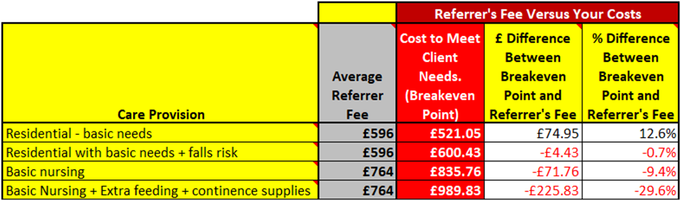 Referrers Fees vs Your Costs Table