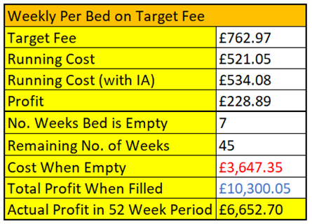 How Long Can Your Care Home Manage with Empty Beds?