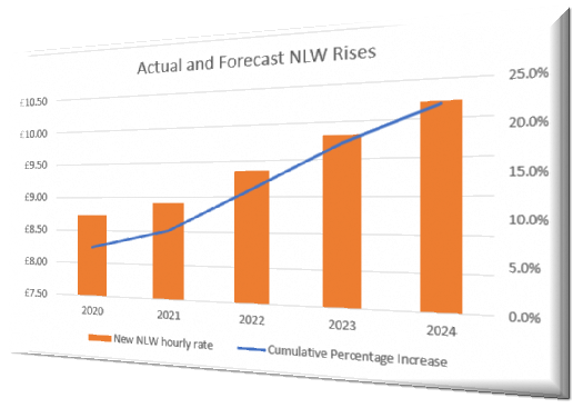 Every Year the NLW Increase Costs You the Equivalent of a Bed Fee – Have you Got it Covered?