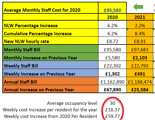 Average monthly staff costs with National living wage increase