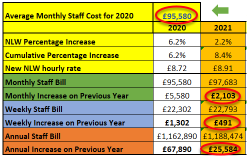 Care Home average monthly cost rise with National Living wage