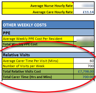Other weekly Care Home Costs