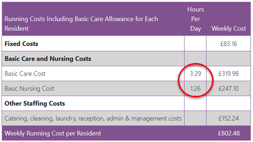Quality Care Calculator