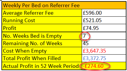 Weekly per bed on referrer fee - Quality of Care